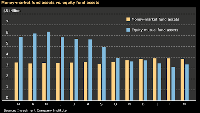 cash versus equity chart May 2009
