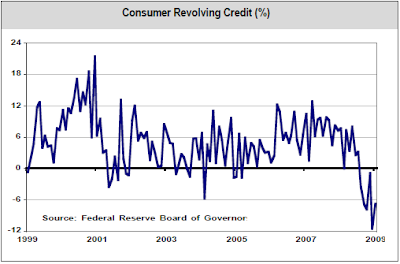 consumer revolving credit chart May 7, 2009