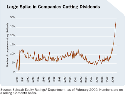 graph of number of companies cutting dividend