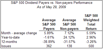 payers versus non-payers S&P 500 Index May 29, 2009