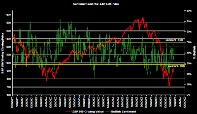 investor bullish sentiment chart June 4, 2009