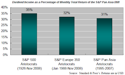 dividend income percent total return pan Asia aristocrats index 2009