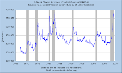 jobless claims chart