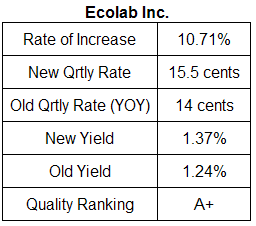 Ecolab dividend analysis table December 2009