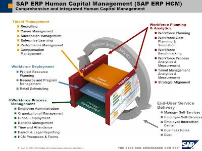 SAP HR/HCM » Just another WordPress com weblog SAP HR/HCM