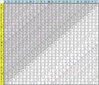 Mistaken Folly: Polyalphabetic Substitution Ciphers