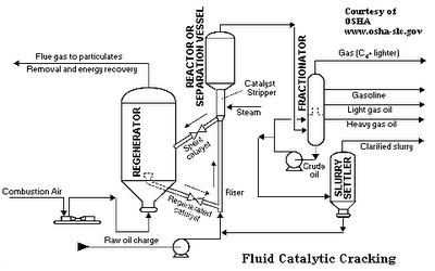 Catalytic Cracking ~ Chemical Engineering Processing