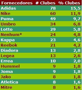 e0dd7c6e8 24 clubes não apresentaram fornecedor de material esportivo.