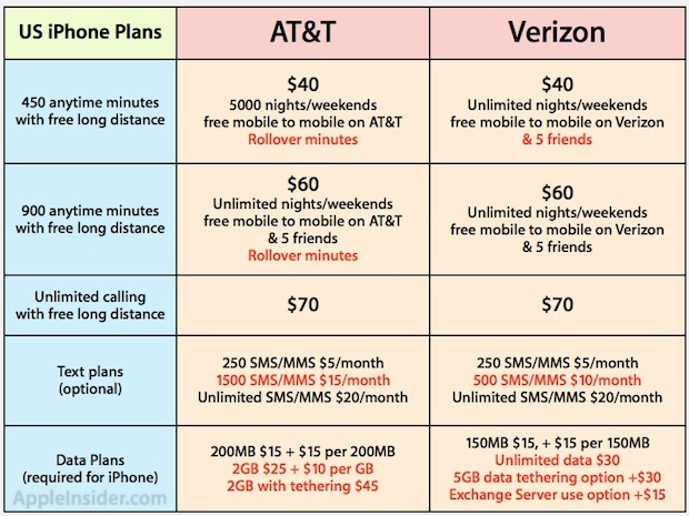 verizon iphone plans verizon vs at amp t iphone infographic marketing trends 13232