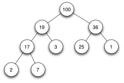 Estructura de Datos y Algoritmos: Montón o Heap