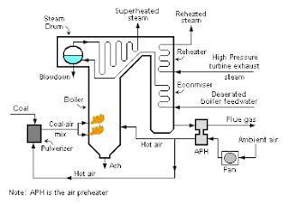 Refinery Air Preheater