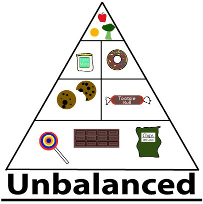What is an Unbalanced Diet?
