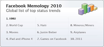 Facebook status updates 2010 most popular