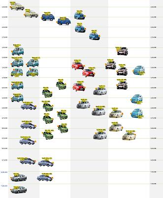 Maruti Suzuki Cars - Price List in 2D Map