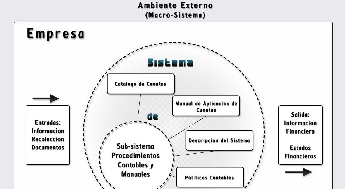 Sistema Contable Bajo NIIF Para PYMES: Diseño Sistema