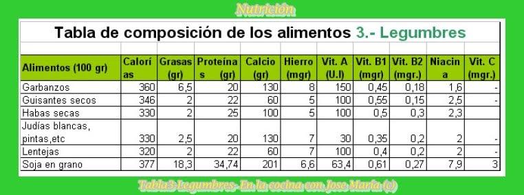 En la cocina con jose mar a tabla de nutrici n para legumbres - Contenido nutricional de los alimentos ...