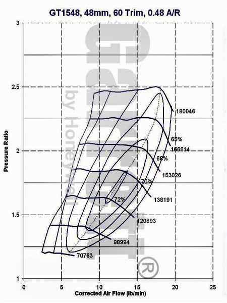 2GR-FE Turbo Sizing (3 5-liter V6) - MR2 Owners Club Message