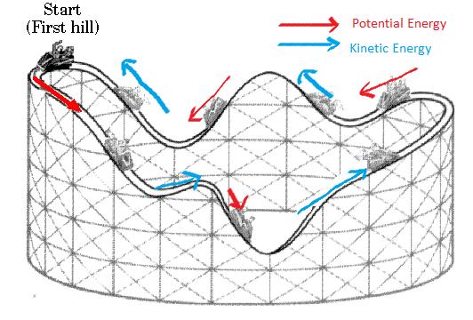 My Physics Blog: Physics behind roller coasters