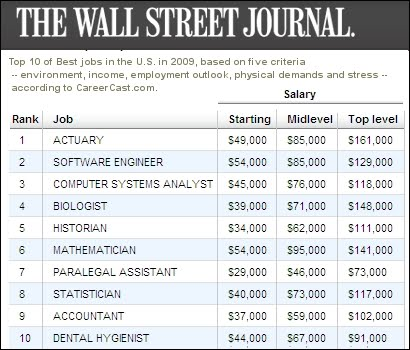 Actuary Info Blog Actuary - Best Job in the World - job description of actuary