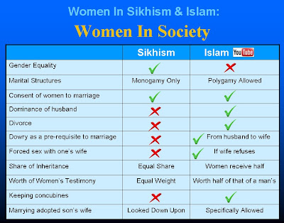 comparison islam sikhism Comparison sikhism and islam araxis merge 2000 55 visually compare and merge your files and folders araxis merge 2000 professional is a two and three-way file comparison/merging and.