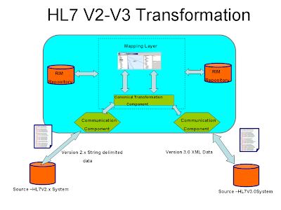 Healthcare Informatics- A 3000 Feet View: HL7V2 x - HL7V3 0