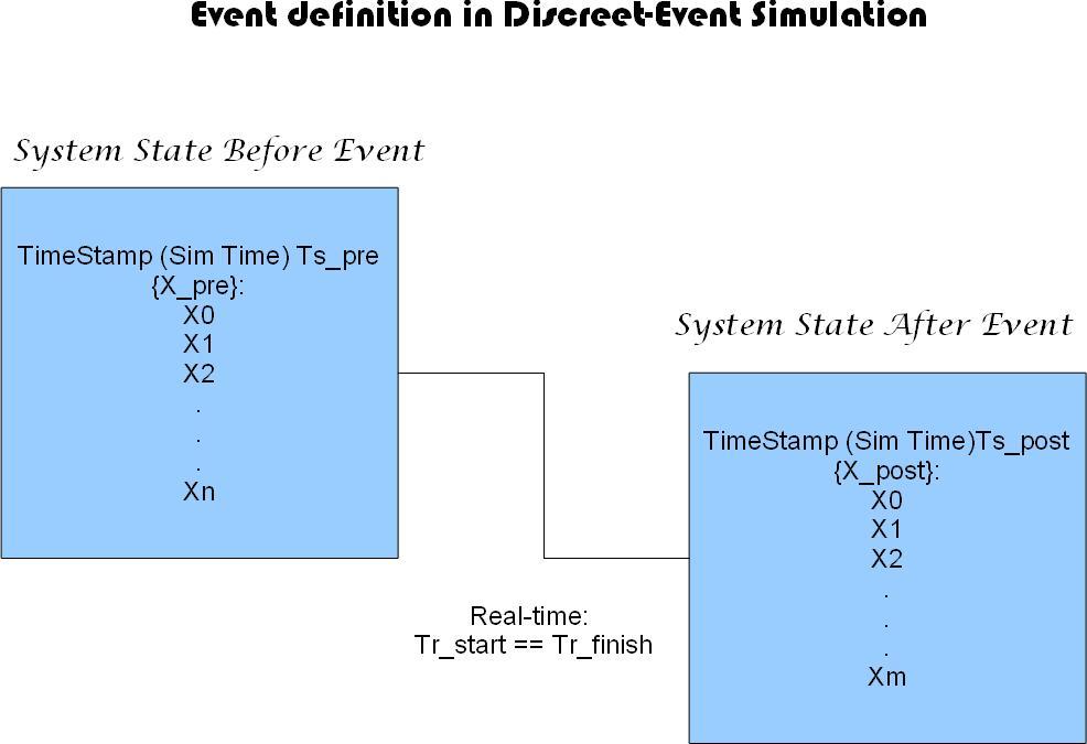 AlexOnSimAndData: Discrete-event Simulation And Capacity