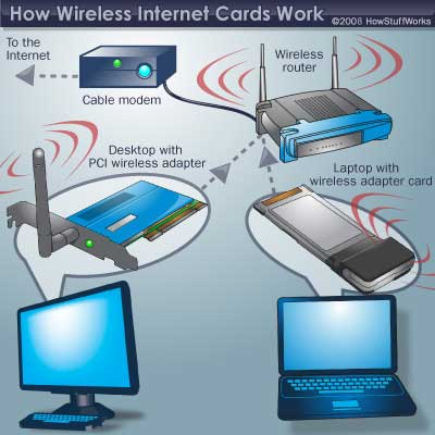 internet on technology