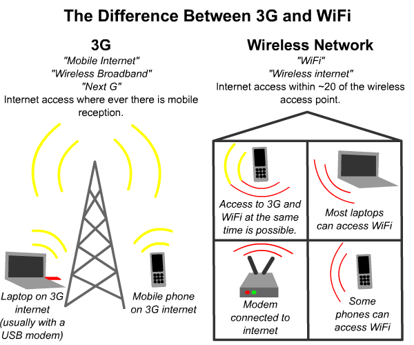 EEL4599 : Wireless and Mobile Networks