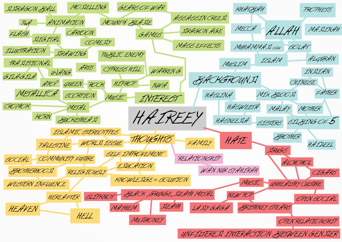 Estacy Of Media Mind Maps It Came From The Brain