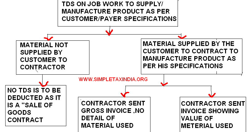 Tds On Job Work U S 194c Material Provided Or Without Material