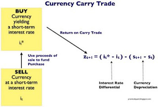 Fees for carry trade in forex
