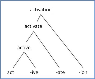 Vocabulogic: Suffixes