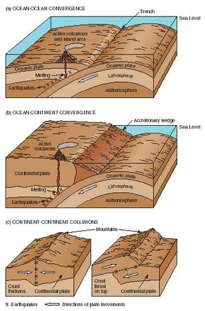 relationship between plate tectonics and landforms in texas