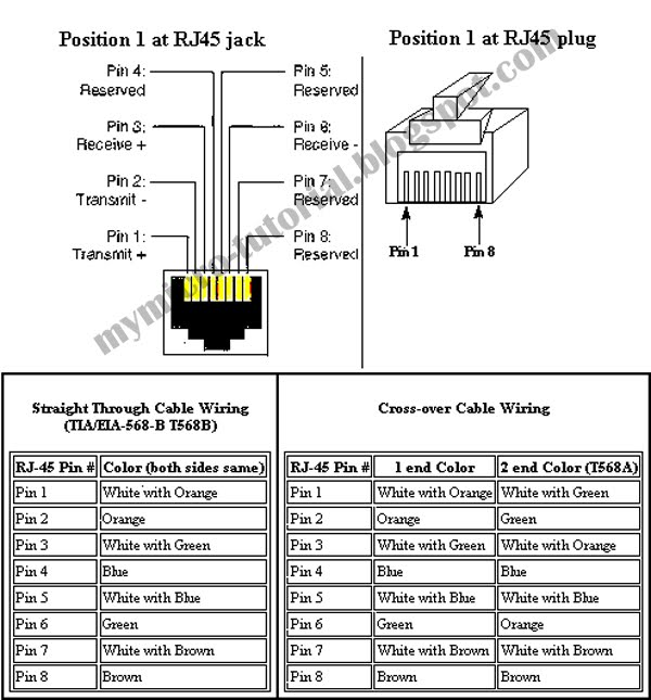 Free Microcontroller and Interface Programming: RJ45 Port Pin Out