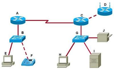 CCNA 1 Module 2 V4.0