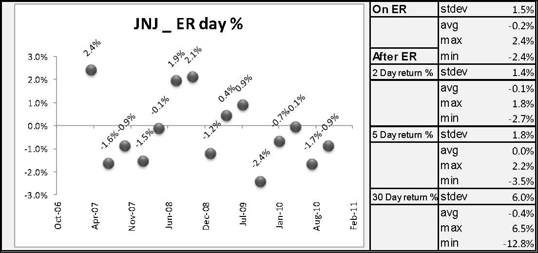 Stock analysis: Johnson & Johnson (JNJ)'s financial ratios