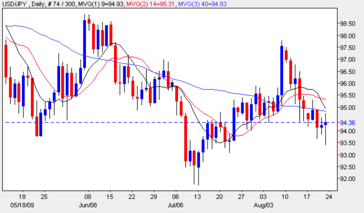 Euro / US Dollar Forex Chart (EUR/USD) - TradingCharts