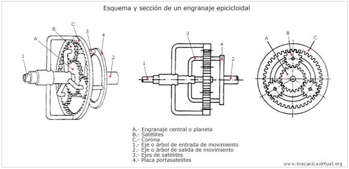 Transmision manual y automatica