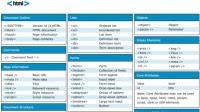 Schemi di sintesi di HTML, CSS e Javascript, da scaricare in pdf e stampare