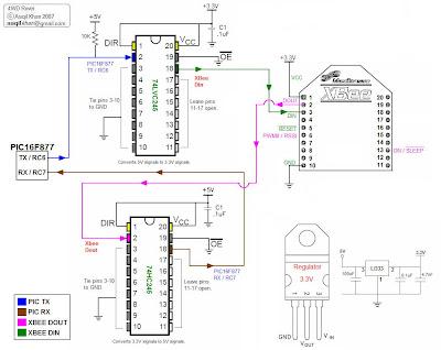 Advanced Robotics Zigbee + solar + robot