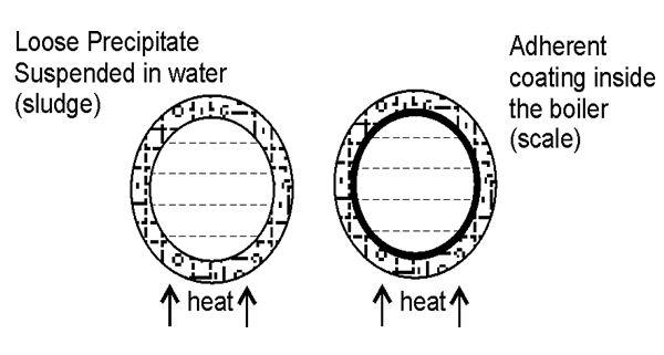 BOILER FEED WATER-----WATER TECHNOLOGY---CY2111 183101