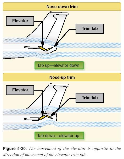 Aircraft Trim Tabs Know To This Aeronautical Airplane Engineering