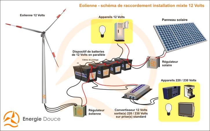 matlablog un syst me solaire hybride photovoltaique eolien. Black Bedroom Furniture Sets. Home Design Ideas