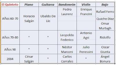 Formacion del Quinteto Real en los diferentes a