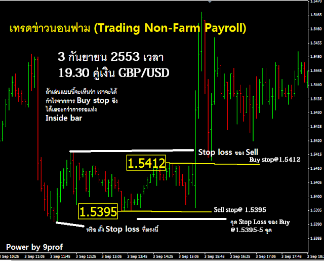 Non farm payroll trading system