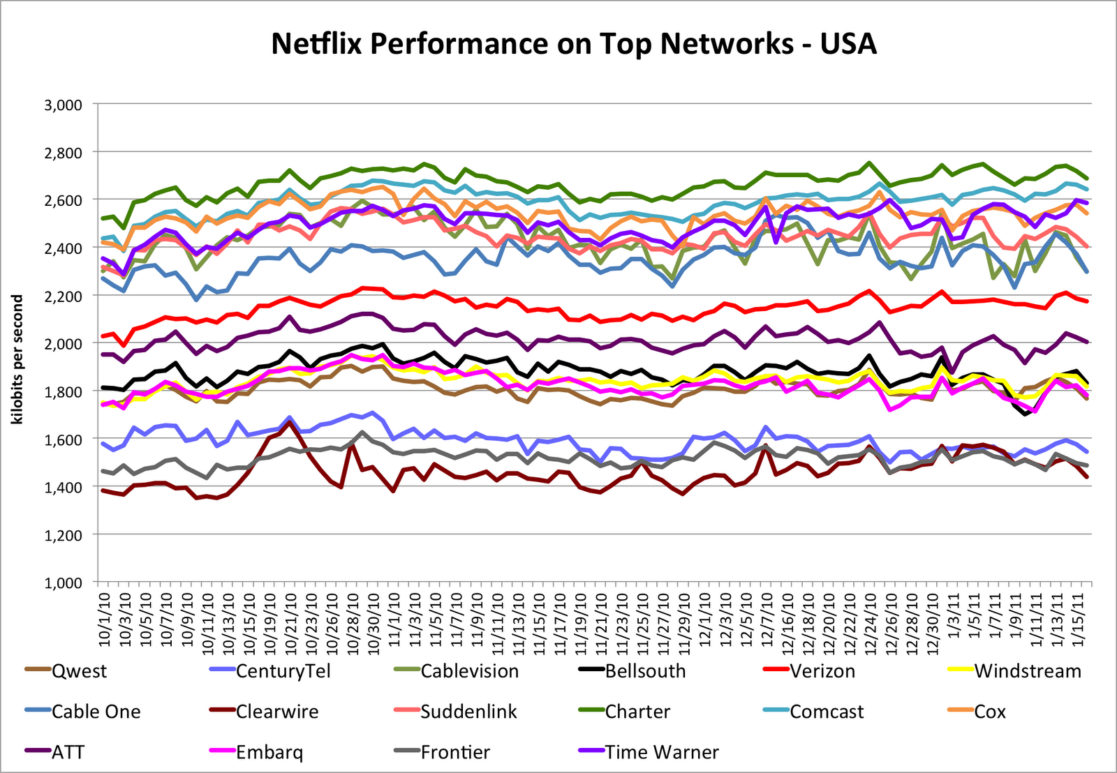 Netflix measurements of ISP bandwidth