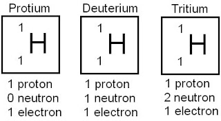 Chemistry-Learner ::.: Isotopes