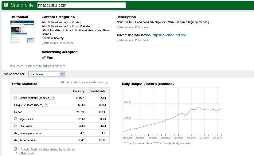 Threats to Google Business in Vietnam | Chandler Nguyen