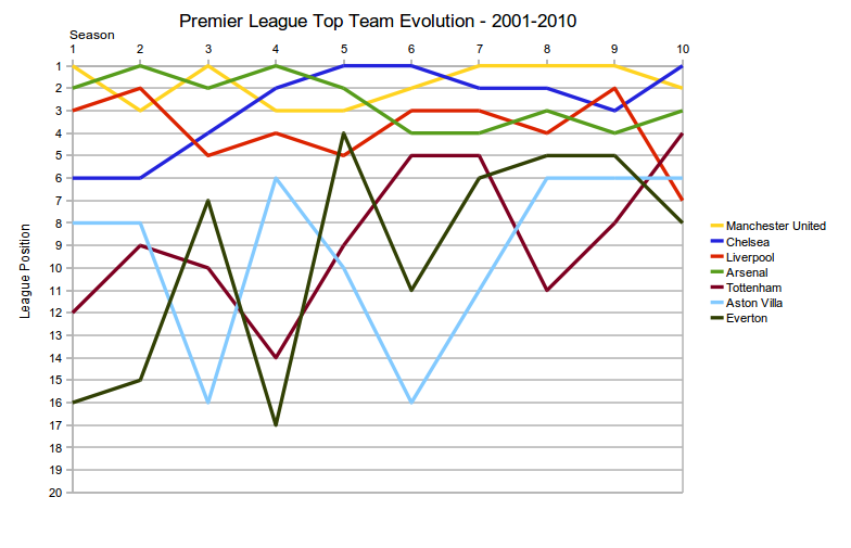 Where can I see a graph of a league table? : soccer