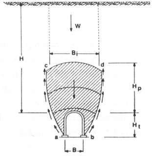 La Clasificación Geomecánica de Terzaghi